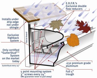 Gutter_Shutter_5_inch_diagram